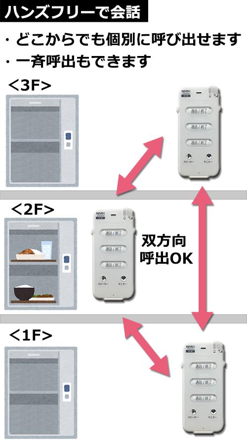 食品用エレベーター1階と2階と3階で会話するイメージ