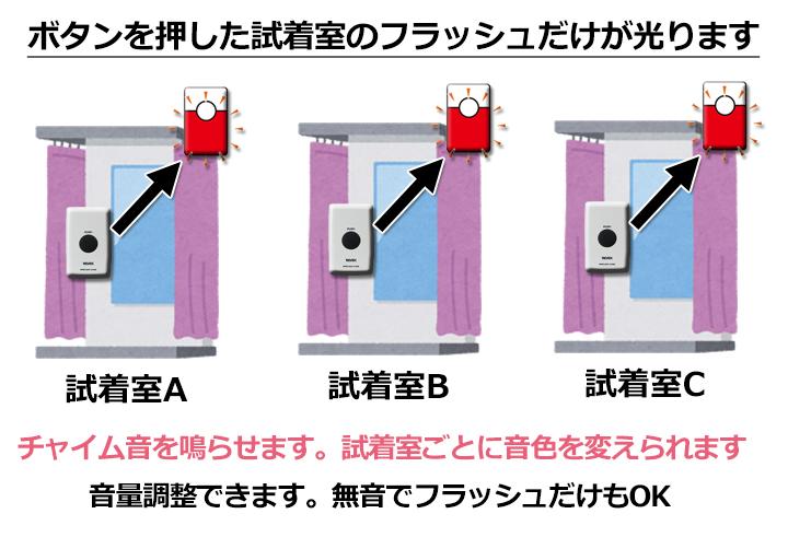ボタンを押した試着室のフラッシュだけが光ります