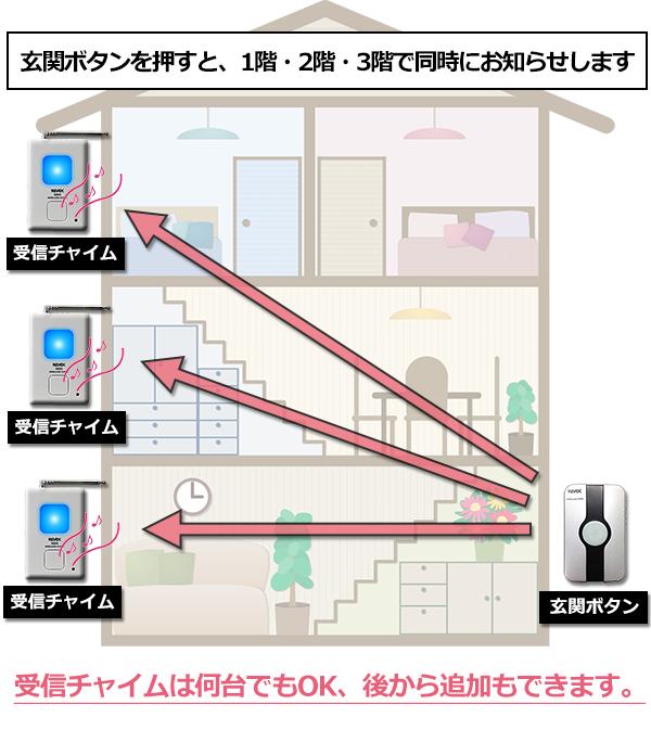 玄関ボタンを押すと、1階・2階・3階で同時にお知らせします