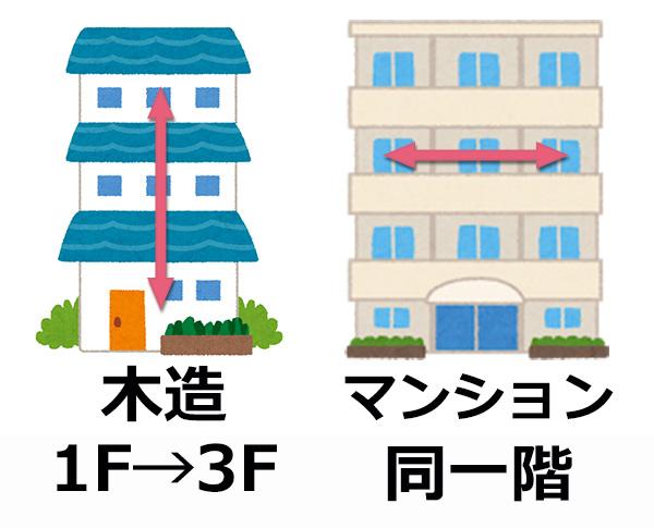 木造1階→3階 マンション同一階