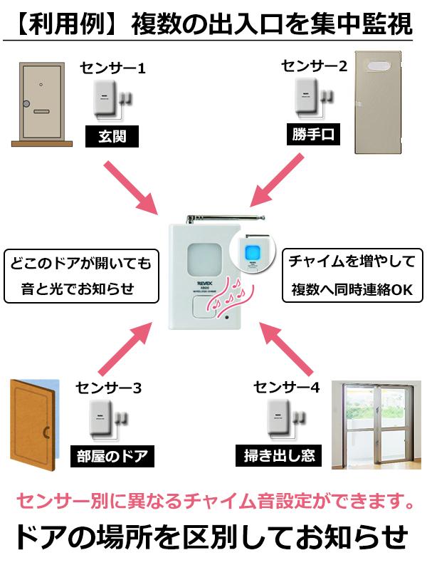 【利用例】複数の出入口を集中監視
