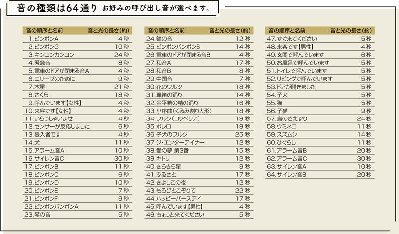 64種類の音源リスト