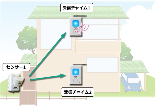 人感センサーの反応を2カ所にお知らせ、人感センサー1台と受信チャイム2台