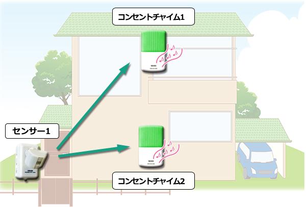 人感センサーの反応を2カ所にお知らせ、人感センサー1台とコンセントチャイム2台